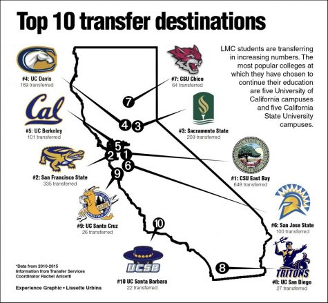 LMC transfers rising