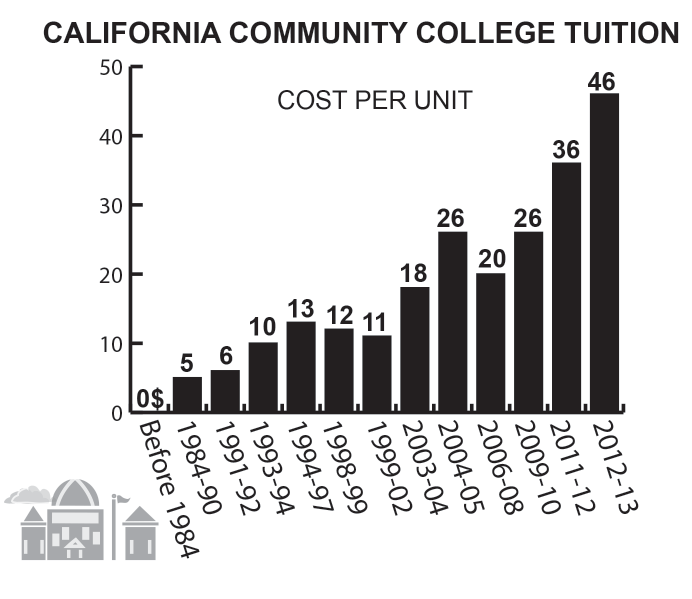 An overview of California tuition cost