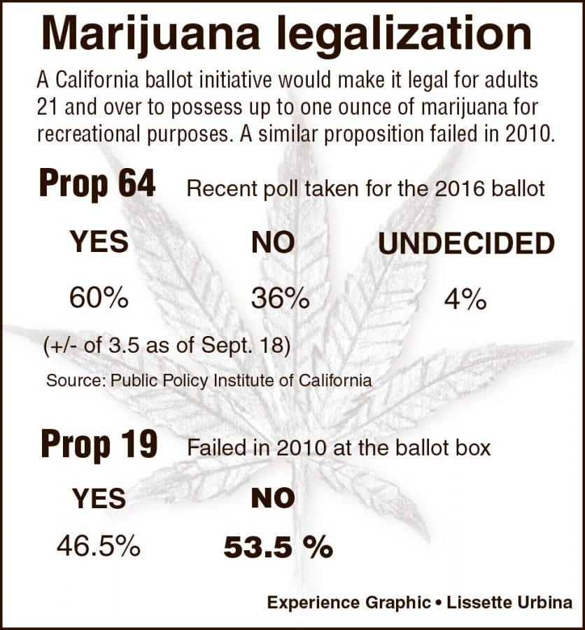 Weed proposition on the ballot again