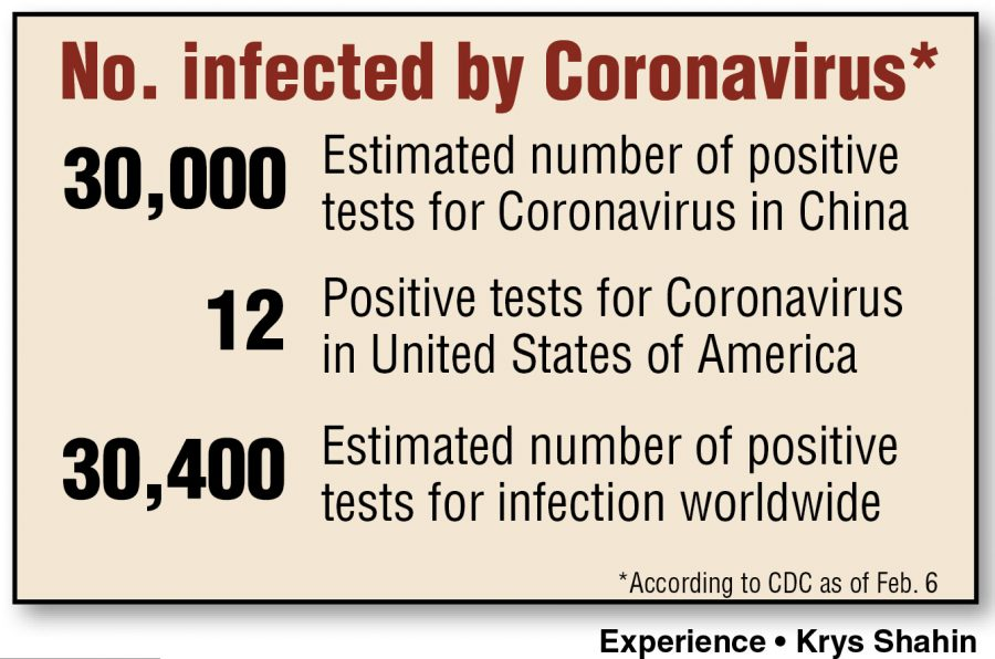 Preparing for the Coronavirus