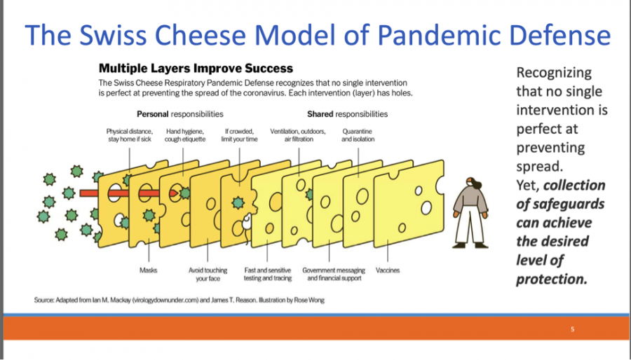The Swiss Cheese Model of Pandemic Defense was displayed in the May 4 Zoom presentation on facilities readiness. It shows the layers in the process that help fight against the spread of viruses.